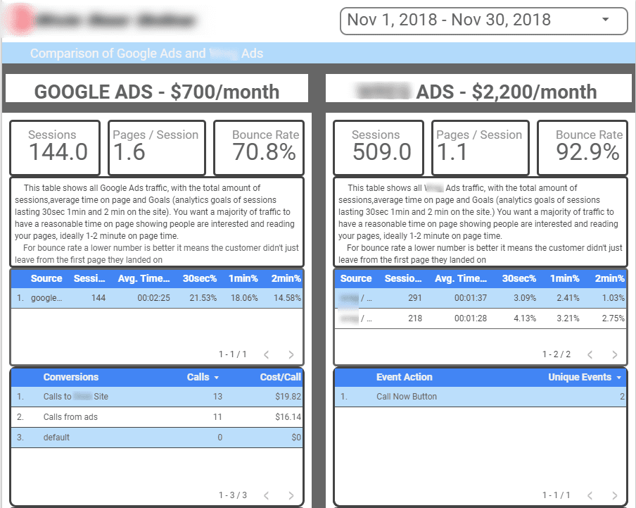 google vs facebook ads comparison november 2018