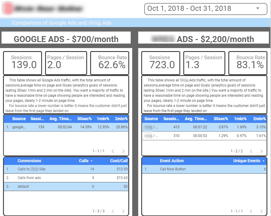 google vs facebook ads comparison october 2018